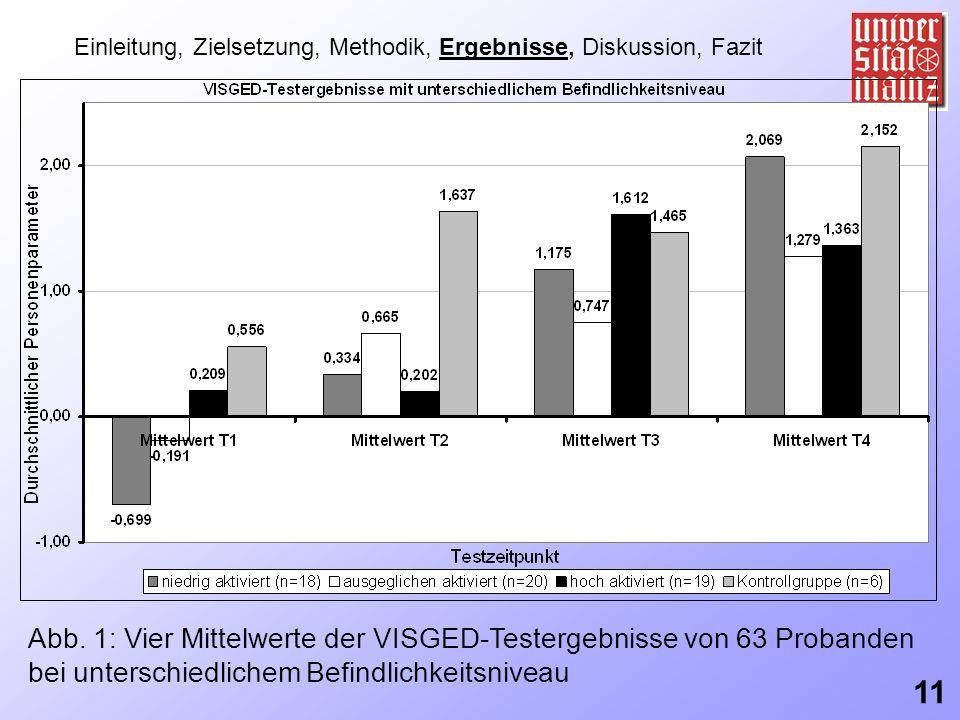Einleitung, Zielsetzung, Methodik, Ergebnisse, Diskussion, Fazit Abb. 1: Vier Mittelwerte der VISGED-Testergebnisse von 63 Probanden bei unterschiedli