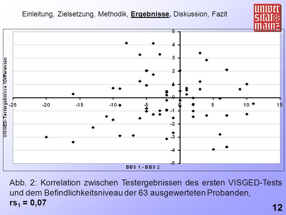 Einleitung, Zielsetzung, Methodik, Ergebnisse, Diskussion, Fazit Abb. 2: Korrelation zwischen Testergebnissen des ersten VISGED-Tests und dem Befindli