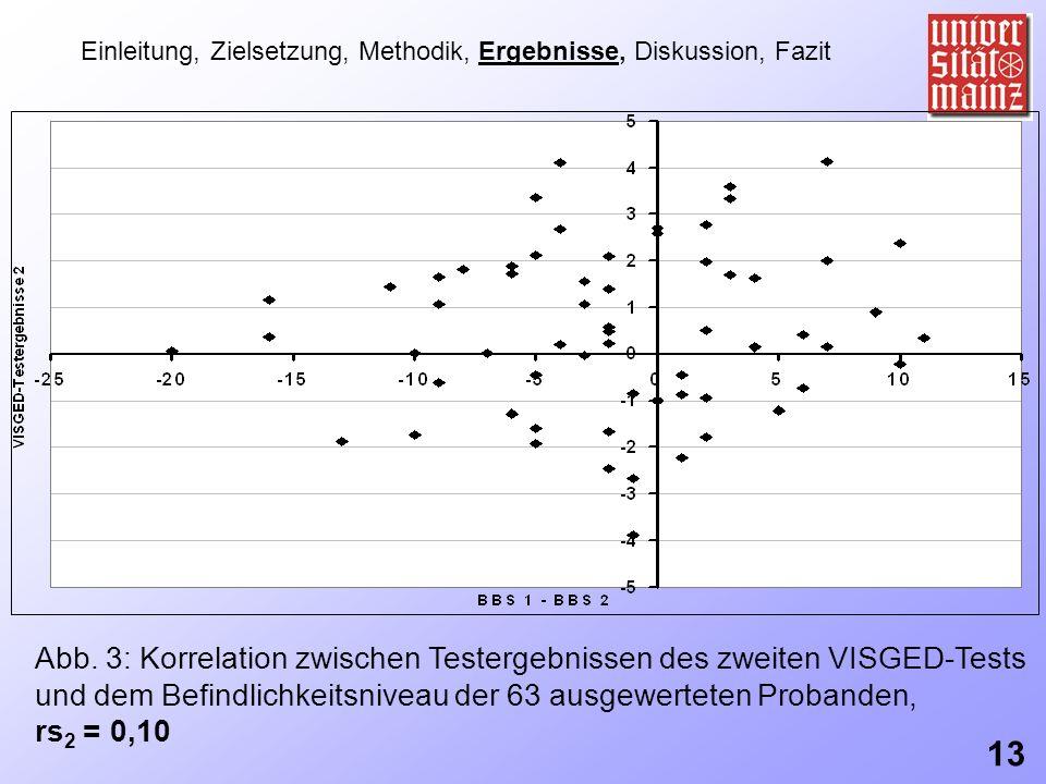 Einleitung, Zielsetzung, Methodik, Ergebnisse, Diskussion, Fazit Abb. 3: Korrelation zwischen Testergebnissen des zweiten VISGED-Tests und dem Befindl