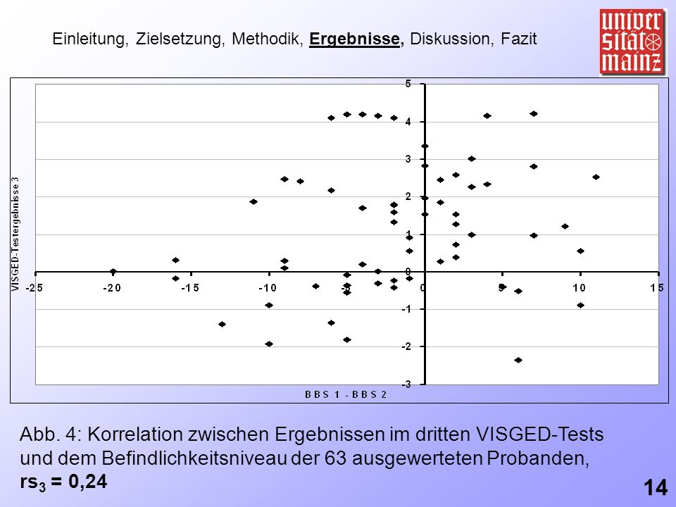 Einleitung, Zielsetzung, Methodik, Ergebnisse, Diskussion, Fazit Abb. 4: Korrelation zwischen Ergebnissen im dritten VISGED-Tests und dem Befindlichke