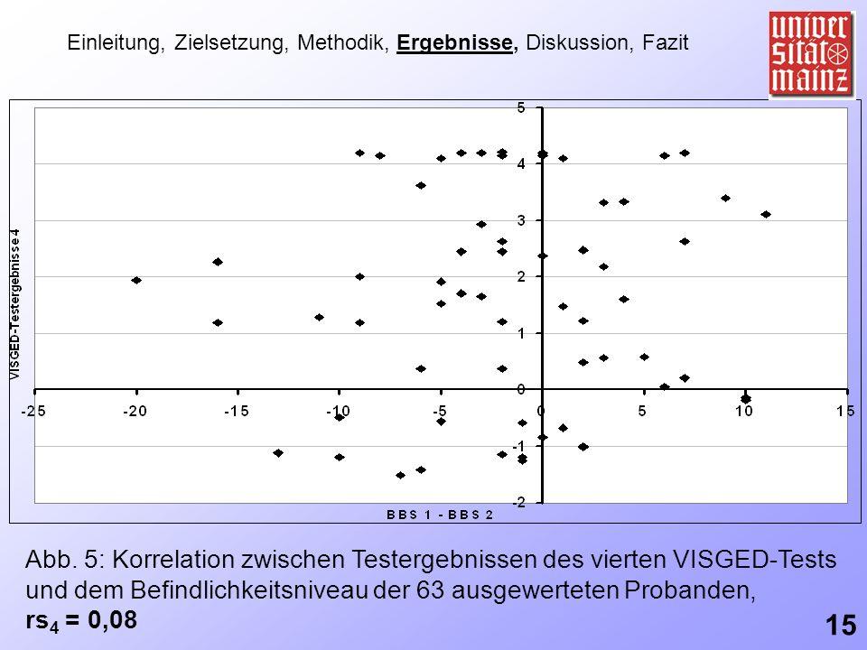 Abb. 5: Korrelation zwischen Testergebnissen des vierten VISGED-Tests und dem Befindlichkeitsniveau der 63 ausgewerteten Probanden, rs 4 = 0,08 Einlei