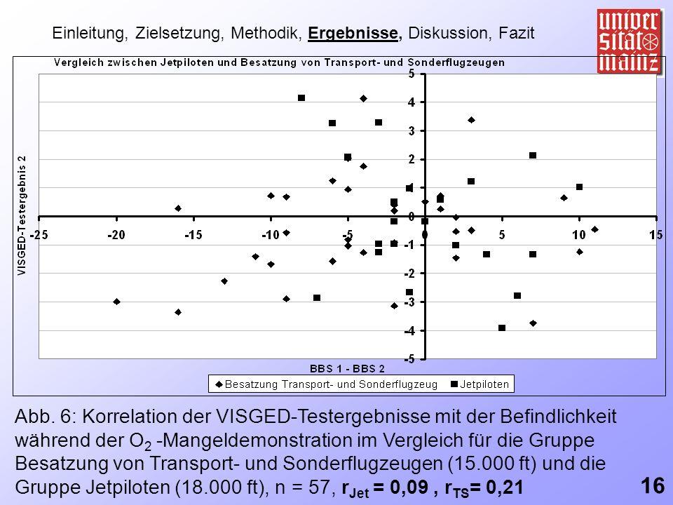 Einleitung, Zielsetzung, Methodik, Ergebnisse, Diskussion, Fazit Abb. 6: Korrelation der VISGED-Testergebnisse mit der Befindlichkeit während der O 2