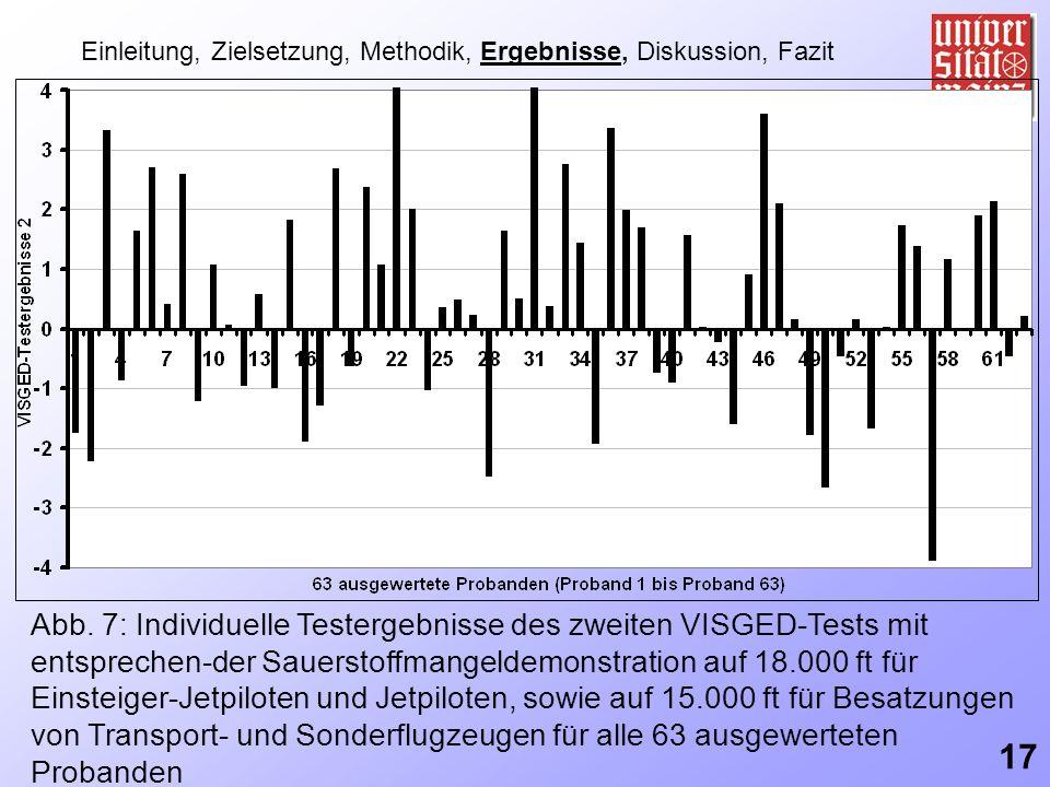 Einleitung, Zielsetzung, Methodik, Ergebnisse, Diskussion, Fazit Abb. 7: Individuelle Testergebnisse des zweiten VISGED-Tests mit entsprechen-der Saue