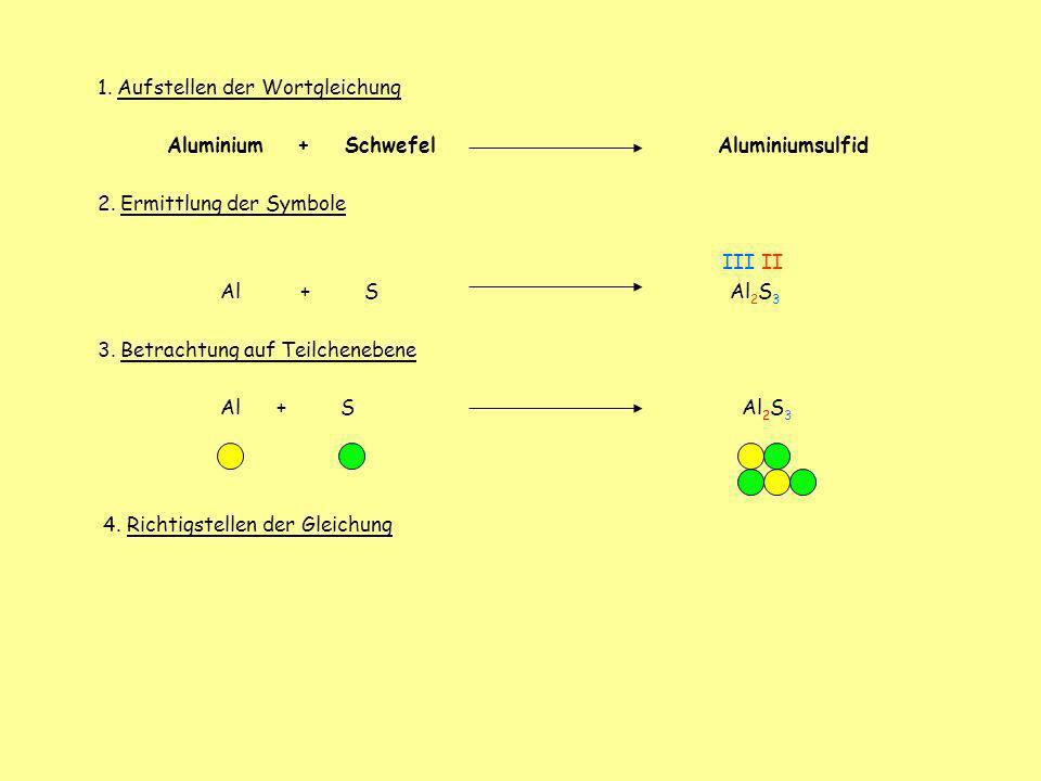 1. Aufstellen der Wortgleichung Aluminium + Schwefel Aluminiumsulfid 2. Ermittlung der Symbole III II Al + S Al 2 S 3 3. Betrachtung auf Teilchenebene