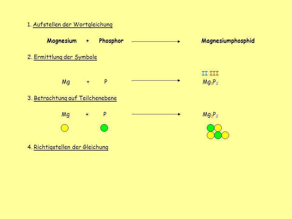 1. Aufstellen der Wortgleichung Magnesium+ Phosphor Magnesiumphosphid 2. Ermittlung der Symbole II III Mg + P Mg 3 P 2 3. Betrachtung auf Teilcheneben