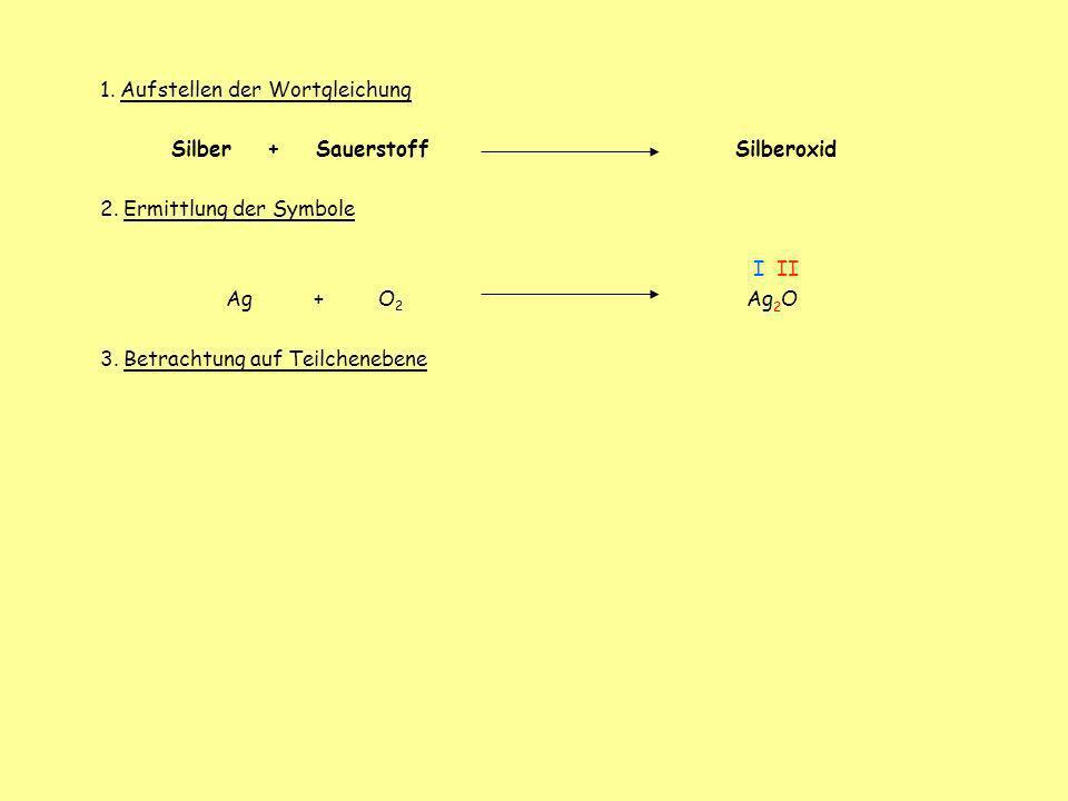 1. Aufstellen der Wortgleichung Silber + Sauerstoff Silberoxid 2. Ermittlung der Symbole I II Ag + O 2 Ag 2 O 3. Betrachtung auf Teilchenebene