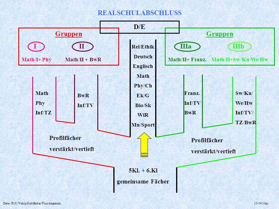 REALSCHULABSCHLUSS Datei: R(6) Wahlpflichtfächer/Flussdiagramm 10/04 May Gruppen I II Math/I+ Phy Math/II + BwR Gruppen IIIa IIIb Math/II+ Franz. Math