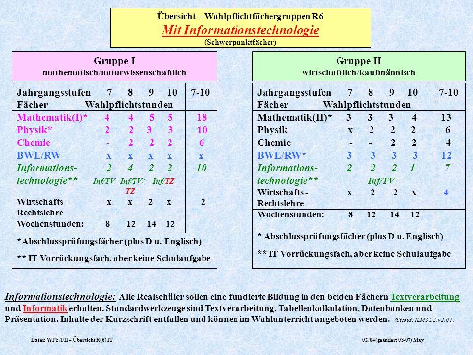 Datei: WPF/I/II – Übersicht R(6) IT02/04(geändert 03-07) May Übersicht – Wahlpflichtfächergruppen R6 Mit Informationstechnologie (Schwerpunktfächer) I