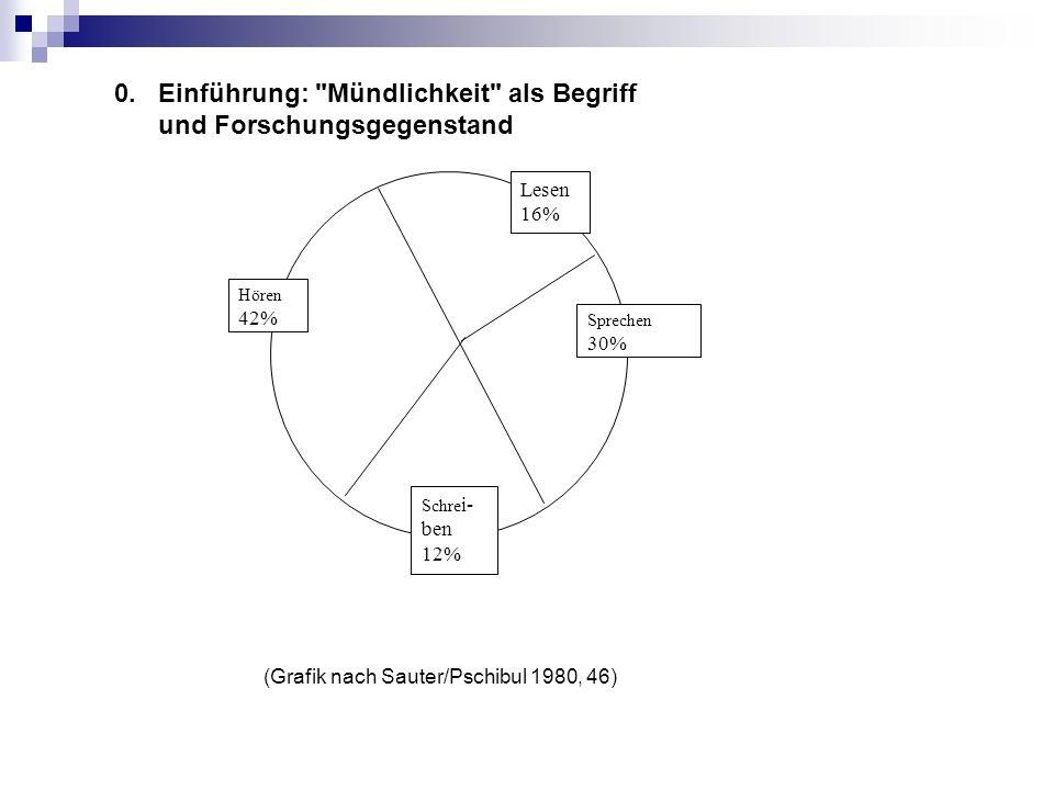 Literaturhinweise zum Berichten, Beschreiben, Schildern Berthold, Siegwart: Reden lernen im Deutschunterricht.