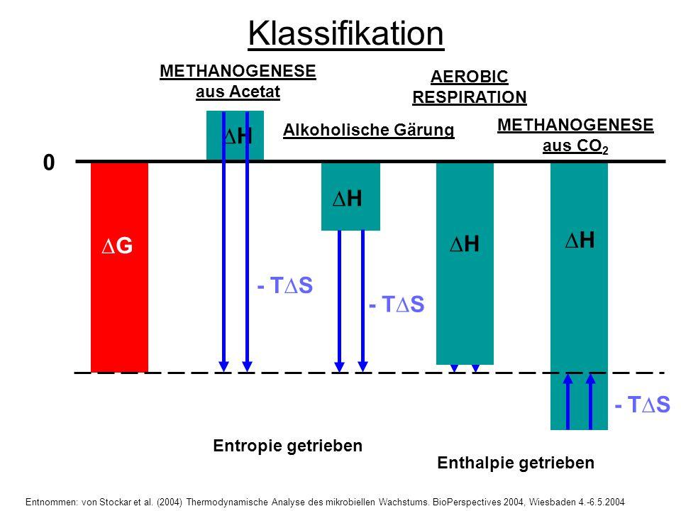 H Klassifikation 0 G H H H - TS Alkoholische Gärung AEROBIC RESPIRATION METHANOGENESE aus CO 2 Entropie getrieben METHANOGENESE aus Acetat Enthalpie g