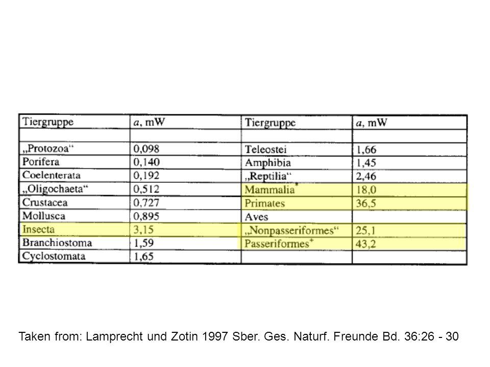 Taken from: Lamprecht und Zotin 1997 Sber. Ges. Naturf. Freunde Bd. 36:26 - 30