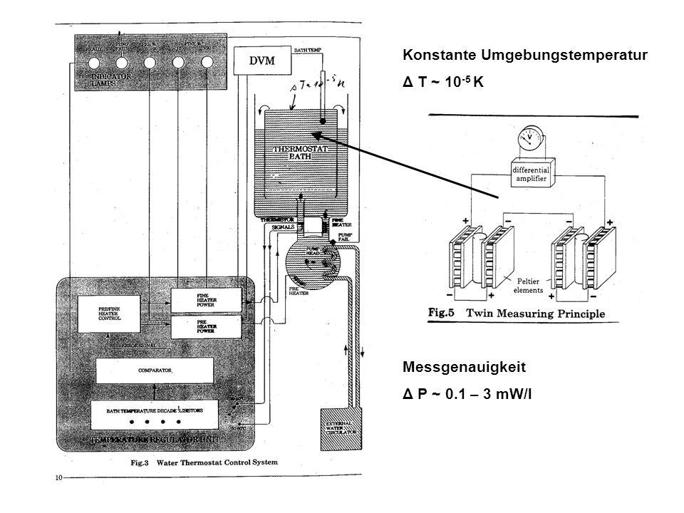 Konstante Umgebungstemperatur Δ T ~ 10 -5 K Messgenauigkeit Δ P ~ 0.1 – 3 mW/l