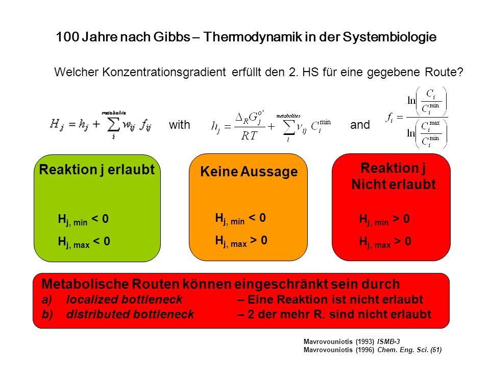 Welcher Konzentrationsgradient erfüllt den 2. HS für eine gegebene Route? Reaktion j erlaubt Keine Aussage Reaktion j Nicht erlaubt Metabolische Route