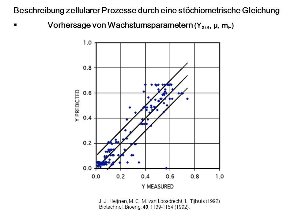 J. J. Heijnen, M. C. M. van Loosdrecht, L. Tijhuis (1992) Biotechnol. Bioeng. 40, 1139-1154 (1992). Beschreibung zellularer Prozesse durch eine stöchi