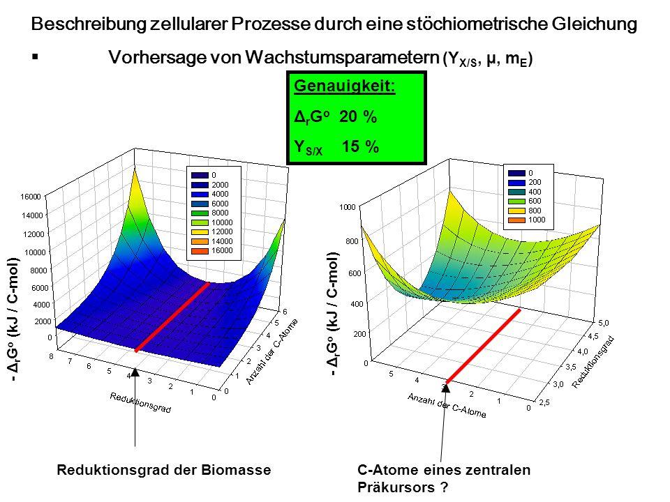 Genauigkeit: Δ r G o 20 % Y S/X 15 % Reduktionsgrad der BiomasseC-Atome eines zentralen Präkursors ? Beschreibung zellularer Prozesse durch eine stöch