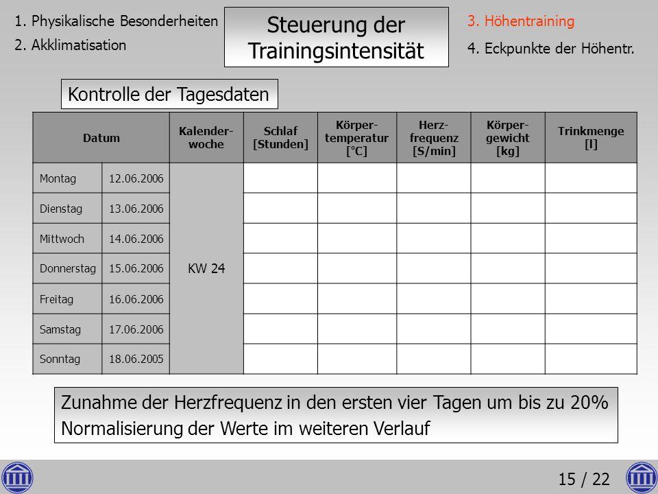 15 / 22 1. Physikalische Besonderheiten 2. Akklimatisation Steuerung der Trainingsintensität Datum Kalender- woche Schlaf [Stunden] Körper- temperatur