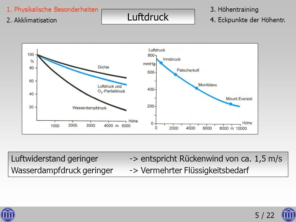 5 / 22 Luftwiderstand geringer -> entspricht Rückenwind von ca. 1,5 m/s Wasserdampfdruck geringer-> Vermehrter Flüssigkeitsbedarf Luftdruck 1. Physika