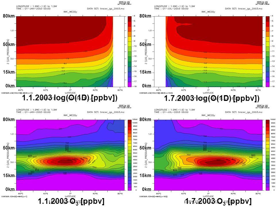 80km50km 15km 0km 0km 80km50km 15km 80km50km 15km 80km50km 15km 1.1.2003 log(O(1D) [ppbv]) 1.7.2003 O 3 [ppbv] 1.1.2003 O 3 [ppbv] 1.7.2003 log(O(1D)