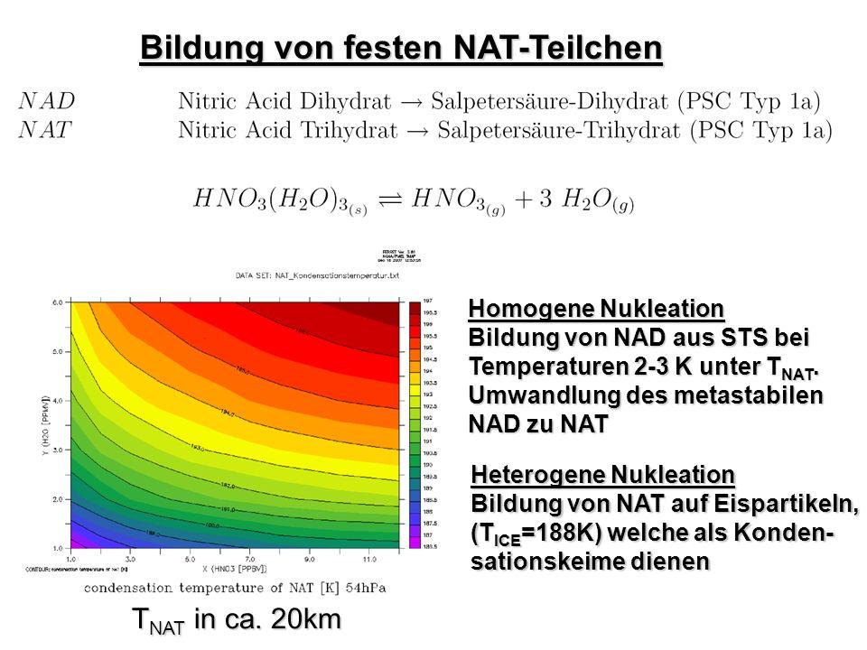 Bildung von festen NAT-Teilchen Homogene Nukleation Bildung von NAD aus STS bei Temperaturen 2-3 K unter T NAT. Umwandlung des metastabilen NAD zu NAT