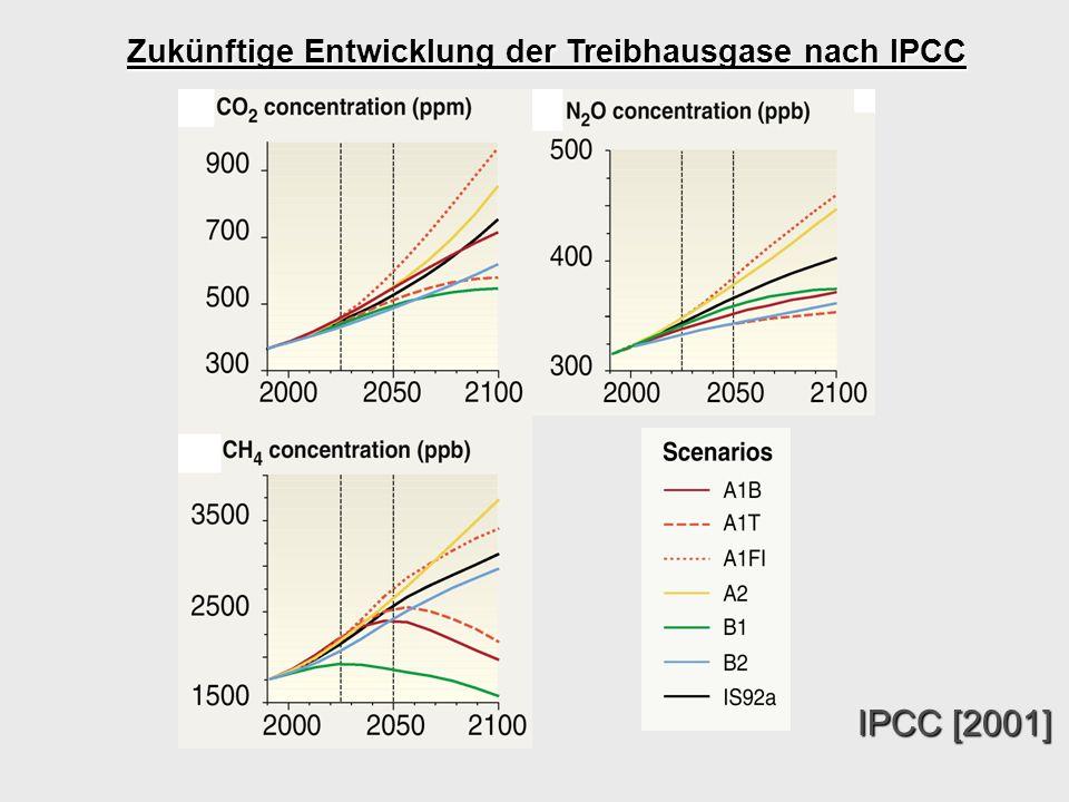 Zukünftige Entwicklung der Treibhausgase nach IPCC IPCC [2001]