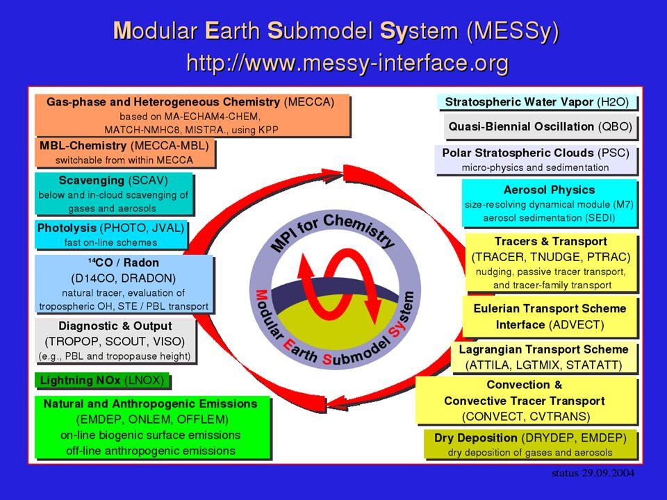 Polare Stratosphärenwolken (PSCs) Typ 1a: Salpetersäure-Trihydrat (HNO 3 (H 2 O) 3 (s)) (Nitric Acid Trihydrat NAT) (Nitric Acid Trihydrat NAT) Typ 1b: Unterkühlte ternäre Lösung (H 2 O(l), H 2 SO 4 (l), HNO 3 (l)) (Supercooled Ternary Solution STS) Typ 2:Eisteilchen (H 2 O(s)) ( Ice) Höhe: 12-28 km Partikel-Radius:1-15 μm (NAT), 1 μm (STS), 5 μm (Ice) Sedimentation:bis zu 3.0 km/Tag