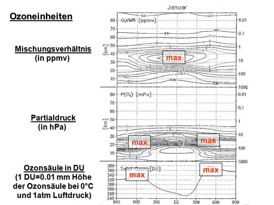 Simulierte Ozonsäulen von 1980 bis 2060 und Vergleich mit WMO- Simulationen