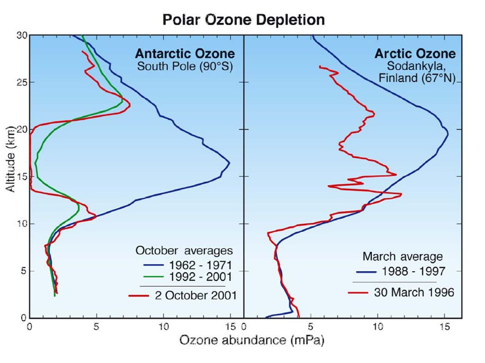 1.7 Heterogene chemische Reaktionen Polarer Winter Polarer Frühling