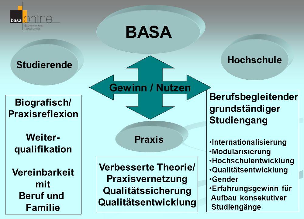BASA Studierende Hochschule Biografisch/ Praxisreflexion Weiter- qualifikation Vereinbarkeit mit Beruf und Familie Berufsbegleitender grundständiger S
