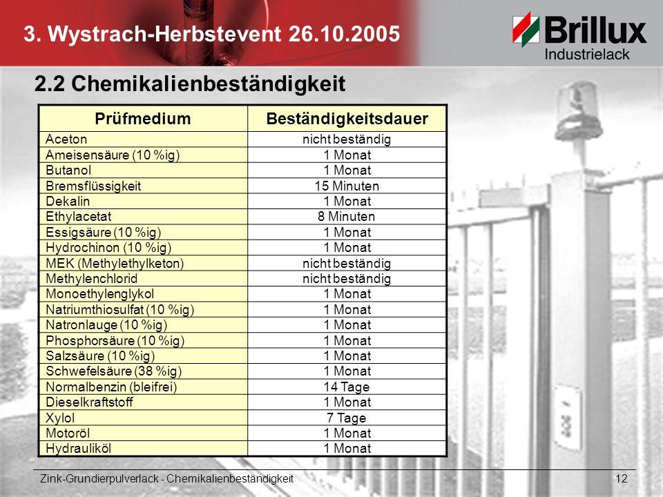 3. Wystrach-Herbstevent 26.10.2005 2.2 Chemikalienbeständigkeit Zink-Grundierpulverlack - Chemikalienbeständigkeit 12 PrüfmediumBeständigkeitsdauer Ac