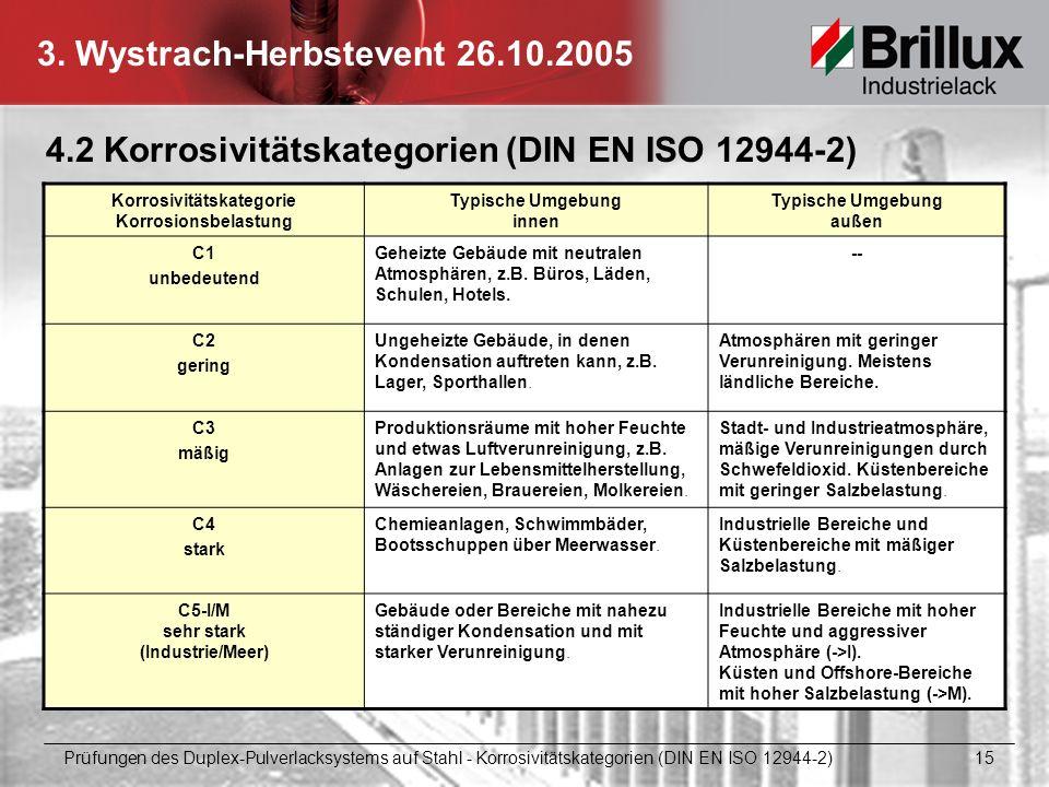 3. Wystrach-Herbstevent 26.10.2005 4.2 Korrosivitätskategorien (DIN EN ISO 12944-2) Korrosivitätskategorie Korrosionsbelastung Typische Umgebung innen