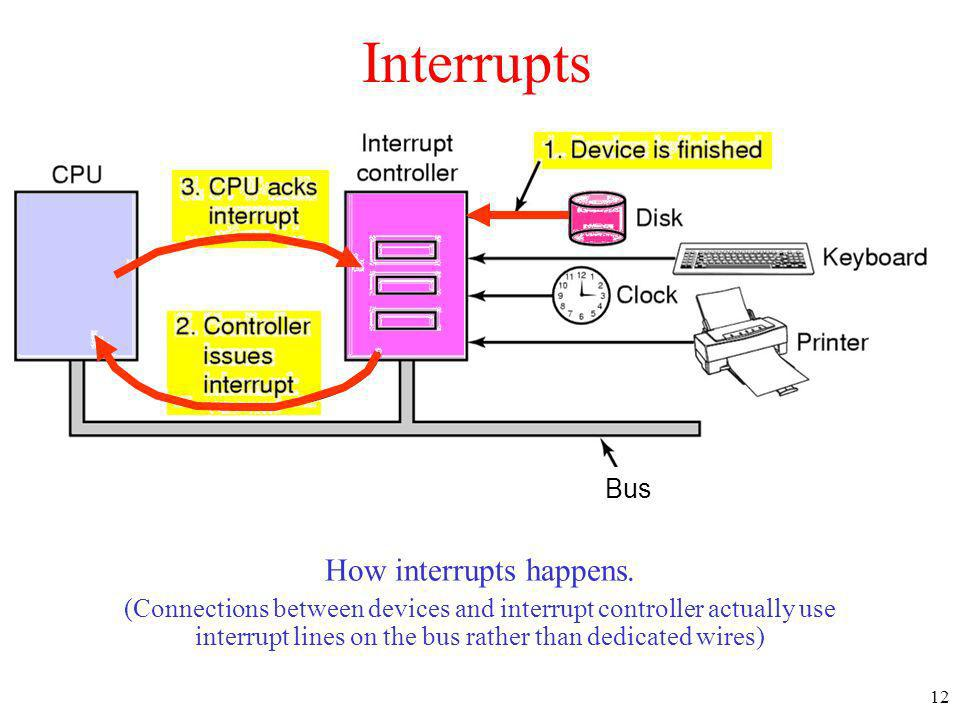 12 Interrupts How interrupts happens. (Connections between devices and interrupt controller actually use interrupt lines on the bus rather than dedica