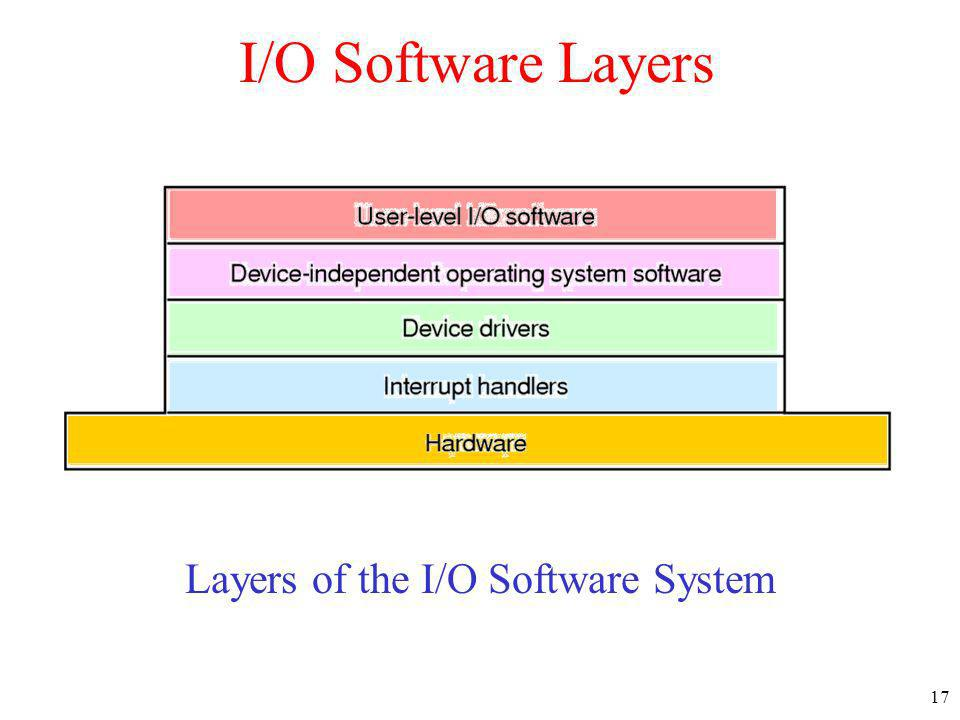 17 I/O Software Layers Layers of the I/O Software System