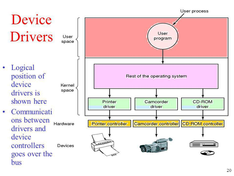 20 Device Drivers Logical position of device drivers is shown here Communicati ons between drivers and device controllers goes over the bus