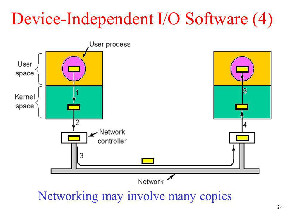 24 Device-Independent I/O Software (4) Networking may involve many copies