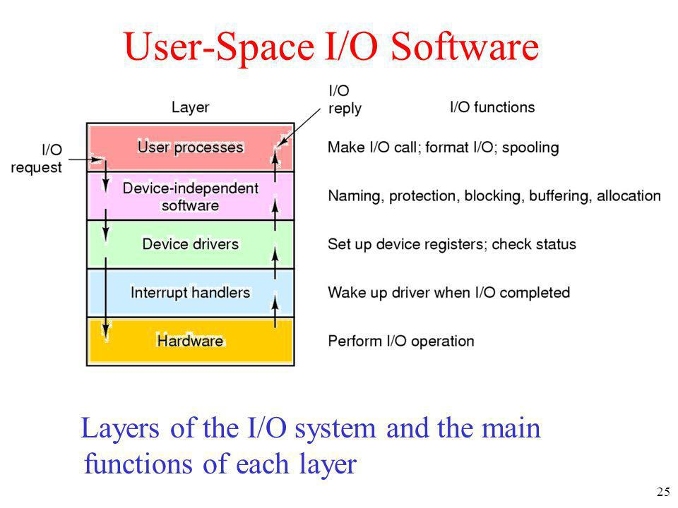 25 User-Space I/O Software Layers of the I/O system and the main functions of each layer