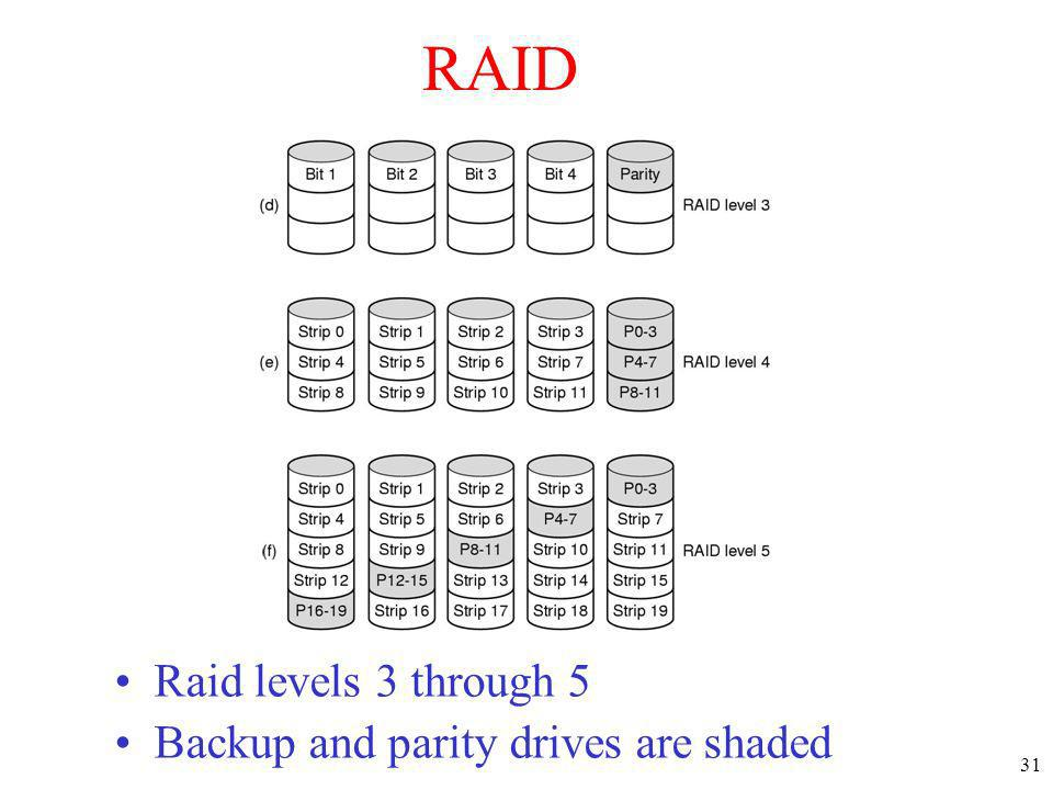 31 RAID Raid levels 3 through 5 Backup and parity drives are shaded