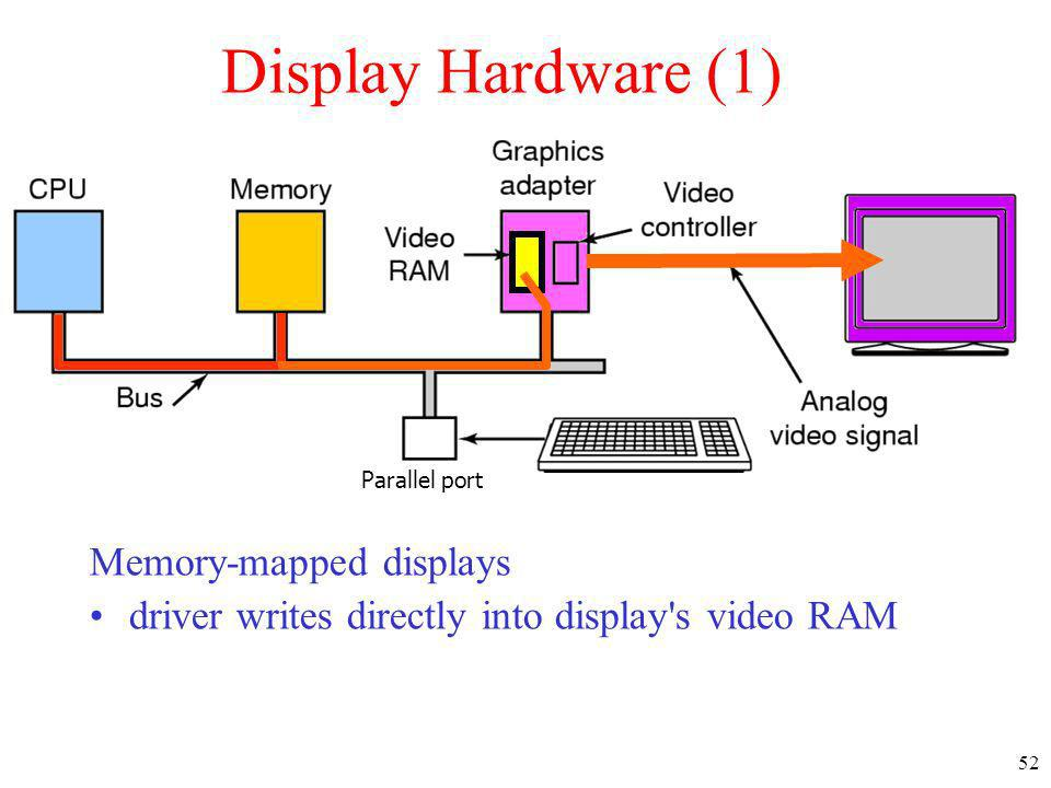 52 Display Hardware (1) Memory-mapped displays driver writes directly into display's video RAM Parallel port