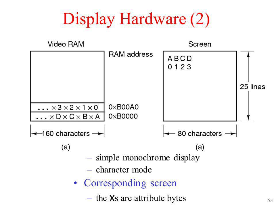 53 Display Hardware (2) A video RAM image –simple monochrome display –character mode Corresponding screen –the x s are attribute bytes