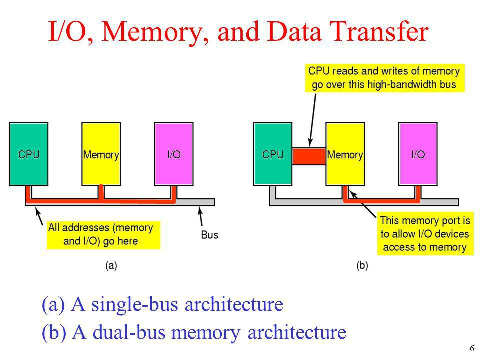 6 I/O, Memory, and Data Transfer (a) A single-bus architecture (b) A dual-bus memory architecture