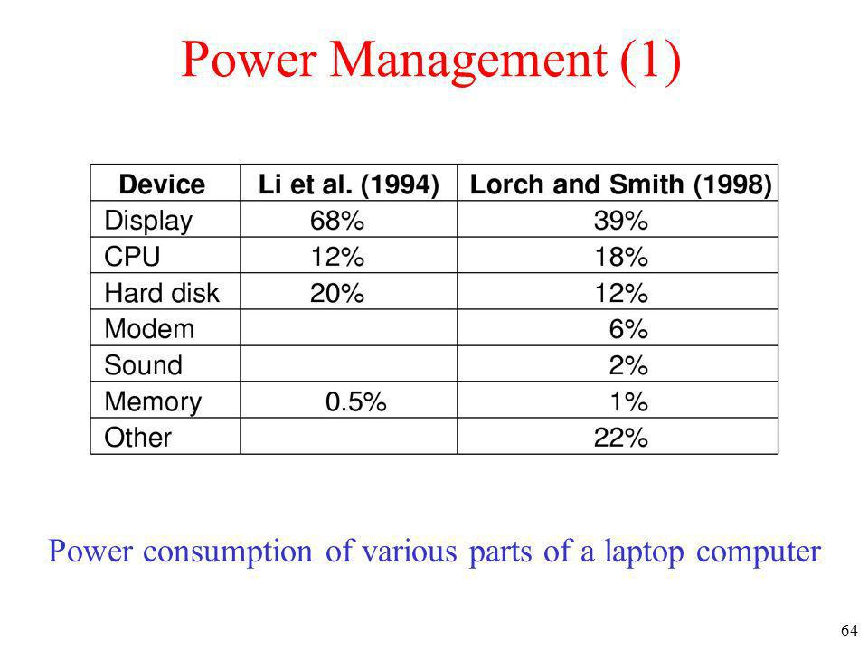 64 Power Management (1) Power consumption of various parts of a laptop computer