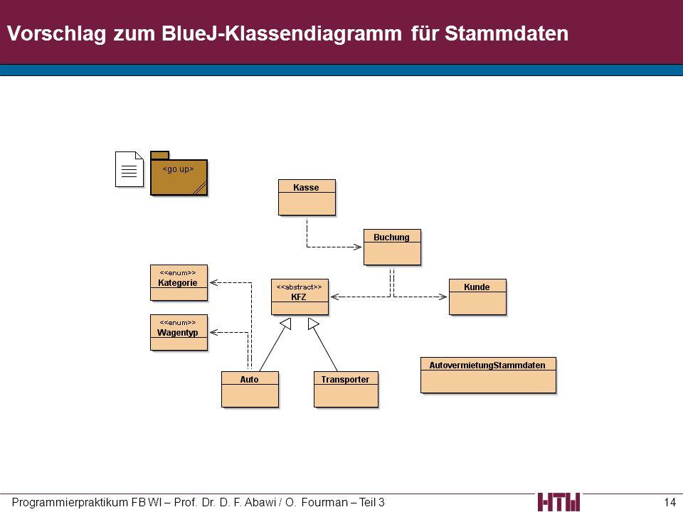 Vorschlag zum BlueJ-Klassendiagramm für Stammdaten Programmierpraktikum FB WI – Prof. Dr. D. F. Abawi / O. Fourman – Teil 314