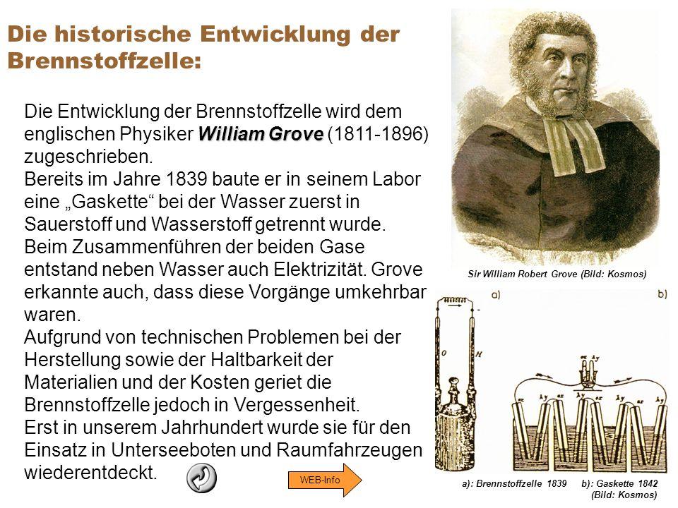 a): Brennstoffzelle 1839b): Gaskette 1842 (Bild: Kosmos) Die historische Entwicklung der Brennstoffzelle: William Grove Die Entwicklung der Brennstoff