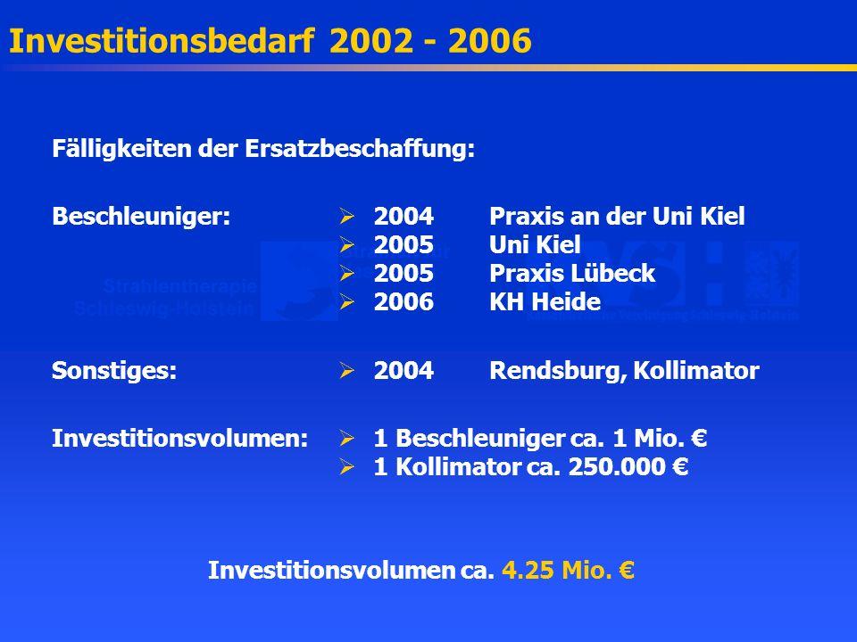 Investitionsbedarf 2002 - 2006 Fälligkeiten der Ersatzbeschaffung: Beschleuniger: 2004Praxis an der Uni Kiel 2005Uni Kiel 2005Praxis Lübeck 2006KH Hei