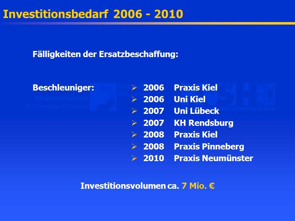 Investitionsbedarf 2006 - 2010 Fälligkeiten der Ersatzbeschaffung: Beschleuniger: 2006Praxis Kiel 2006Uni Kiel 2007Uni Lübeck 2007KH Rendsburg 2008Pra