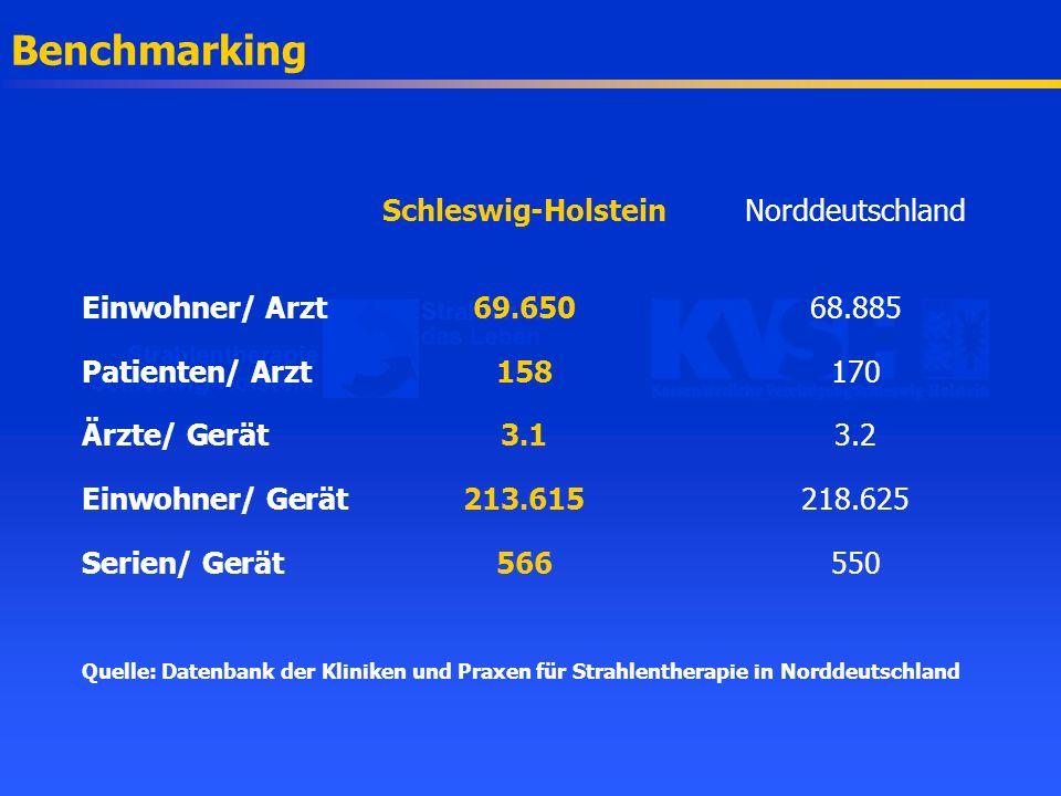 Benchmarking Schleswig-HolsteinNorddeutschland Einwohner/ Arzt69.65068.885 Patienten/ Arzt158170 Ärzte/ Gerät3.13.2 Einwohner/ Gerät213.615218.625 Ser