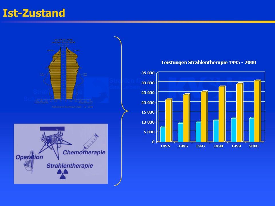 Benchmarking Schleswig-HolsteinNorddeutschland Einwohner/ Arzt69.65068.885 Patienten/ Arzt158170 Ärzte/ Gerät3.13.2 Einwohner/ Gerät213.615218.625 Serien/ Gerät566550 Quelle: Datenbank der Kliniken und Praxen für Strahlentherapie in Norddeutschland