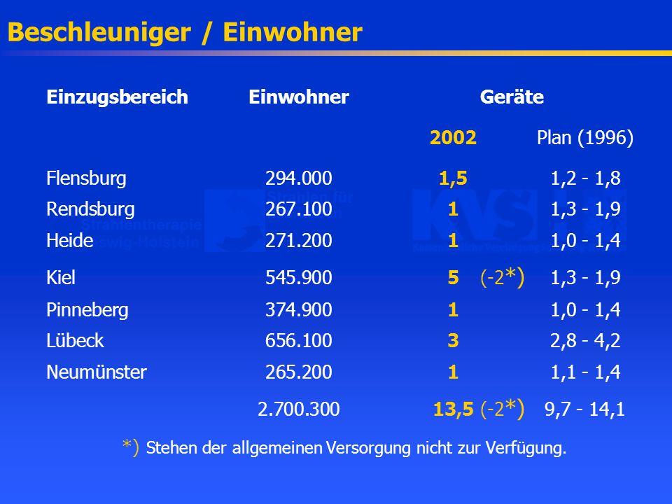 Beschleuniger / Einwohner EinzugsbereichEinwohnerGeräte 2002Plan (1996) Flensburg294.0001,51,2 - 1,8 Rendsburg267.10011,3 - 1,9 Heide271.20011,0 - 1,4