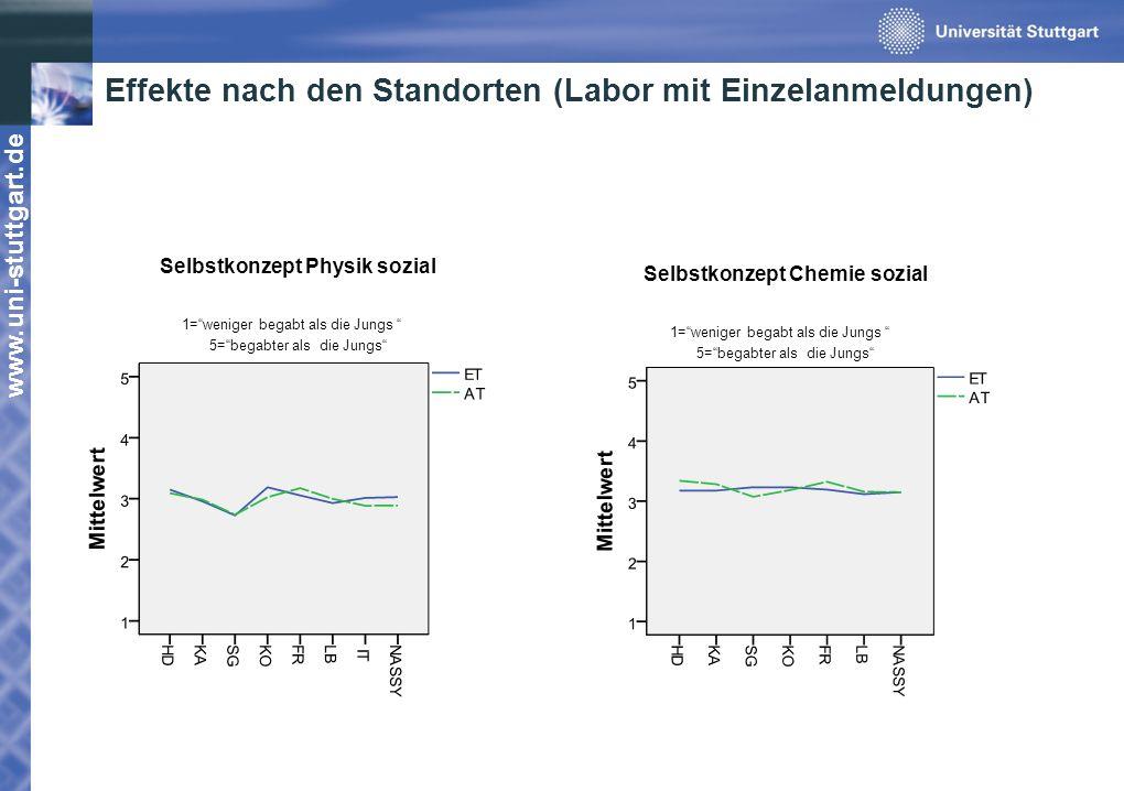 www.uni-stuttgart.de Effekte nach den Standorten (Labor mit Einzelanmeldungen) Selbstkonzept Physik sozial 1=weniger begabt als die Jungs 5=begabter a