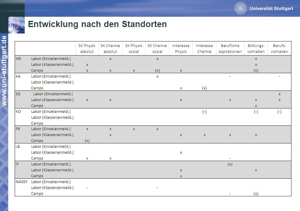 www.uni-stuttgart.de Entwicklung nach den Standorten