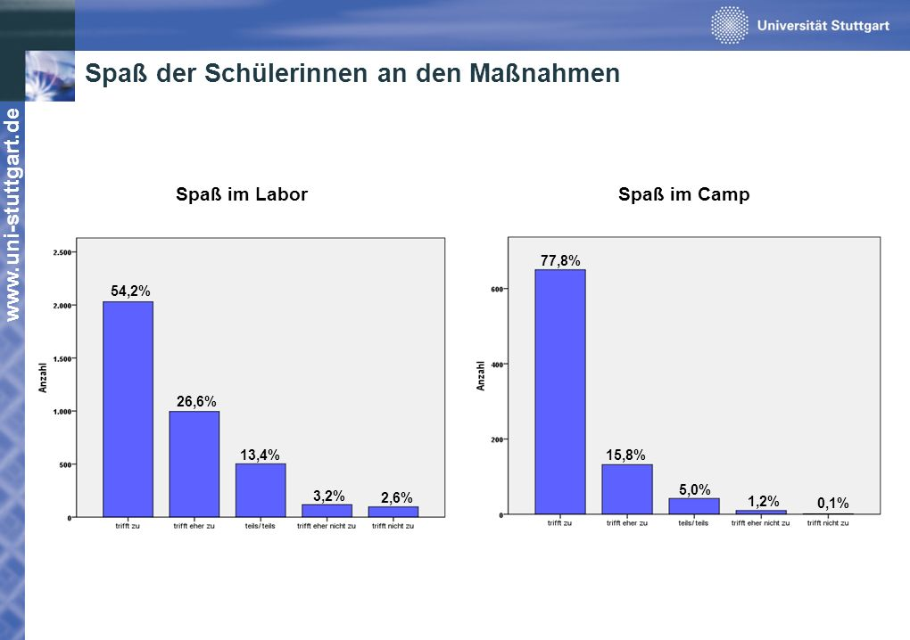 Spaß der Schülerinnen an den Maßnahmen 54,2% 26,6% 13,4% 3,2% 2,6% 77,8% 15,8% 5,0% 1,2% 0,1% Spaß im Labor Spaß im Camp